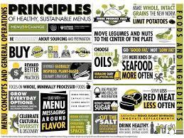 MOC principles